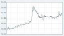 HHLA - Chart - Tag 1