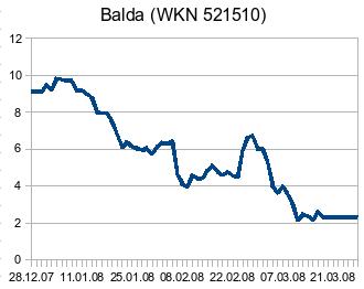 Balda-Chart 2008