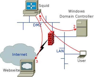 HTTP-Proxy