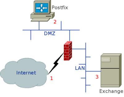 Postfix Mailproxy
