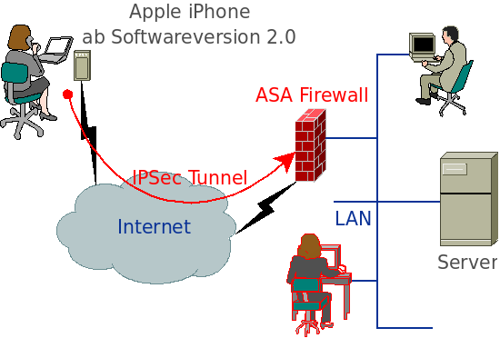 Cisco ASA Konfiguration für das iPhone