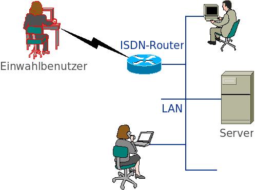 ISDN-Einwahl auf einem CISCO-Router