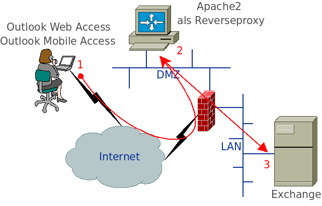 Outlook Web Access über Reverseproxy